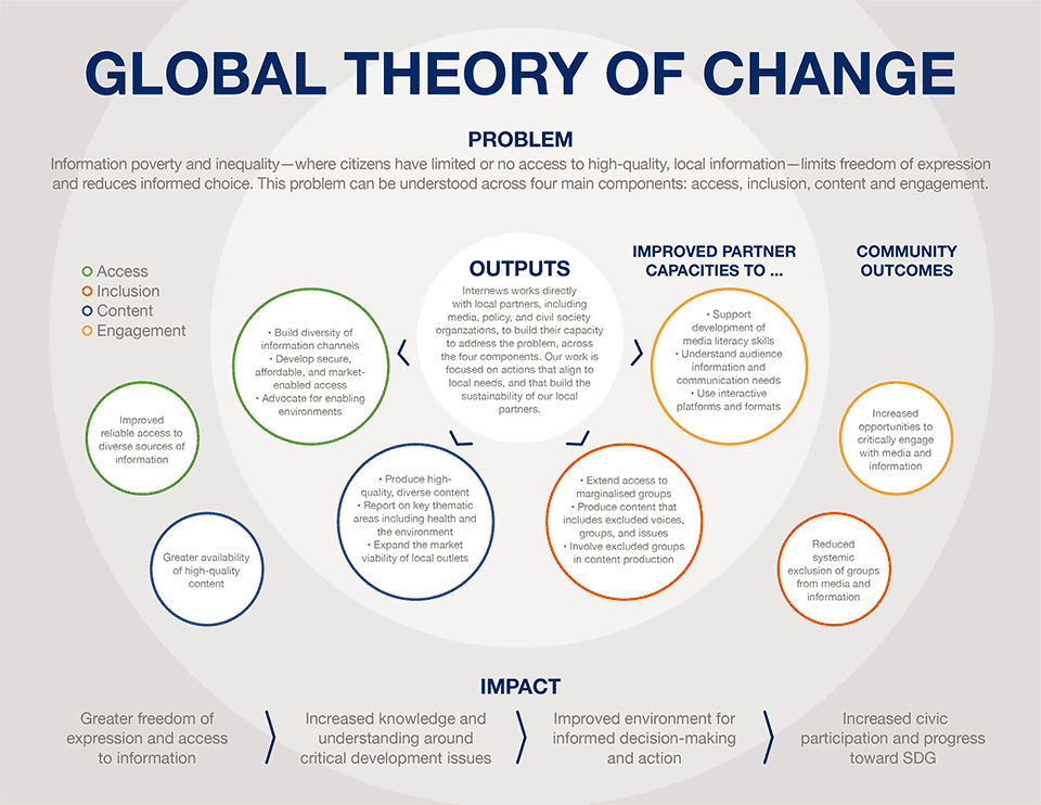 project-internews-theory-of-change